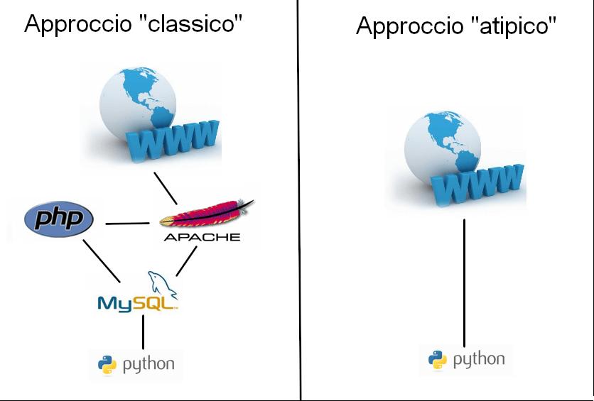 datalogger-classico-atipico