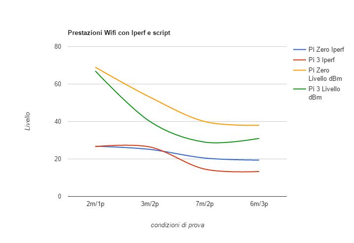 grafico iperf