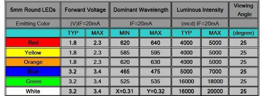 Valori LED