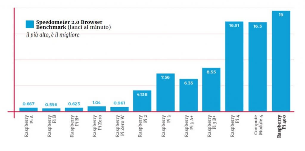 Benchmark browser